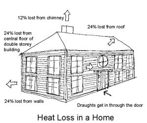 heat loss in the home - use insulation to save power and money