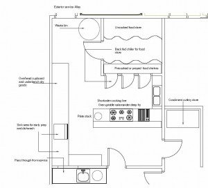 Kitchen layout of nightclub design